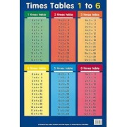 Times Tables 1 - 6