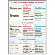 Types of conditional clauses/ The passive voice