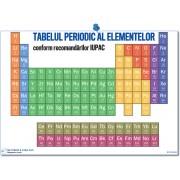 Chimia explicata – plansa Tabelul periodic al elementelor