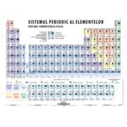 FIXI - Sistemul periodic al elementelor
