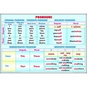 Pronuns/Verb tenses (2)