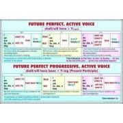 Future Perfect - Future/Perfect Progresive