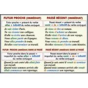 """Futur immediat. Futur immediat dans le passe. Passe immediat/ Passe compose avec """"avoir"""" et-""""etre"""""""