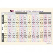 """Табло """"Времената в Английския език"""""""