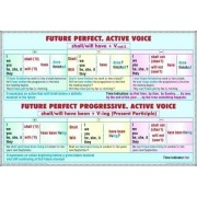 Future Perfect - Future/Perfect Progresive
