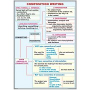 Composition writing/ The Adverb
