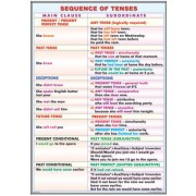 Sequence of tenses/ Patterns with infinitives and gerunds
