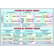 System of simple tenses - system of present tenses/ Progresive tenses - perfect tenses