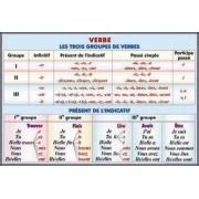 Verbe.Les trois groupes de verbes. Present de l'indicatif./Tableau de determinants. Articles. Adjectifs. Pronoms indefinis