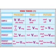 Verb tenses (1)/Noun formation & Adjective