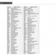 Telecomanda Universala Pentru Aparat De Aer Conditionat 990 in 1